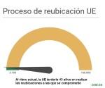 proceso reubicacion